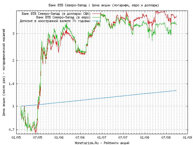 Динамика акций втб online forex trading for beginners