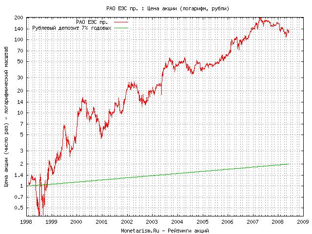 Динамика курса акции   РАО ЕЭС пр. EESRP
