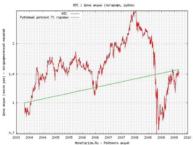 Мтс курс акций торговля на бирже без потерь