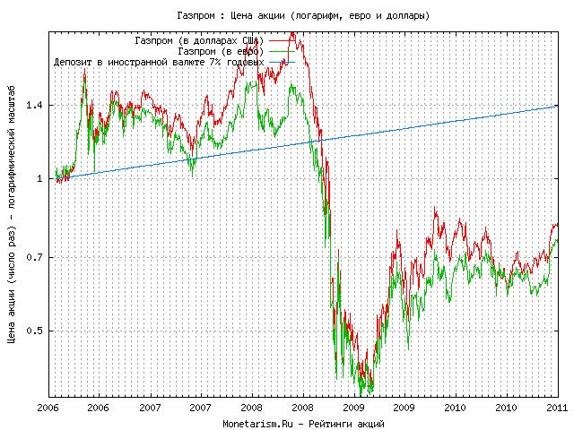 График цены акции газпром gazp по