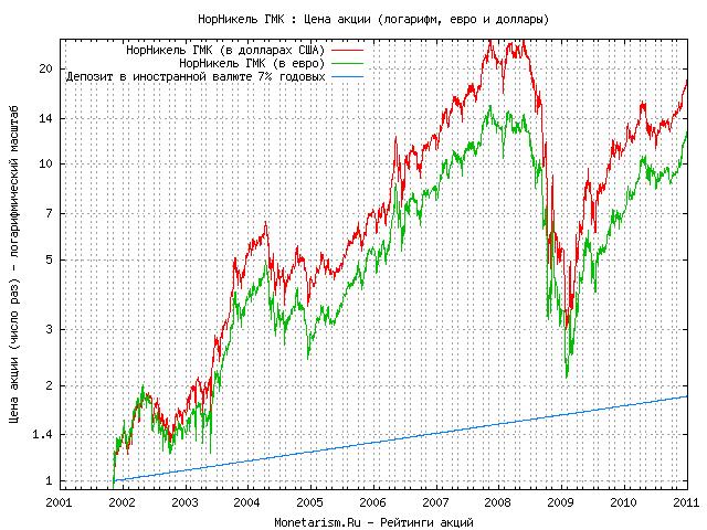 Норникель акции ежедневные вебинары с анализом рынка форекс