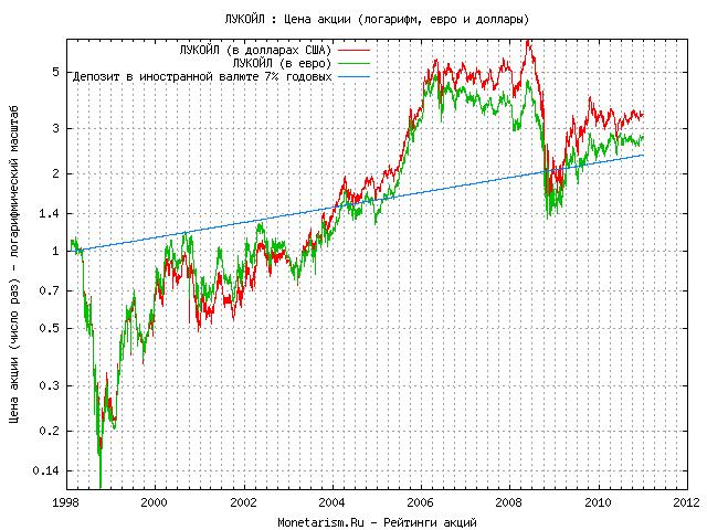 График цены акции лукойл lkoh по