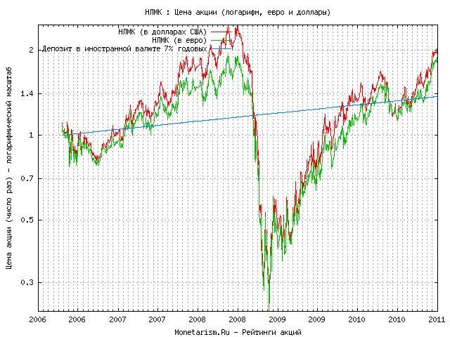 Цена акций нлмк скачать бесплатно forex-советник extreme bar v1.0