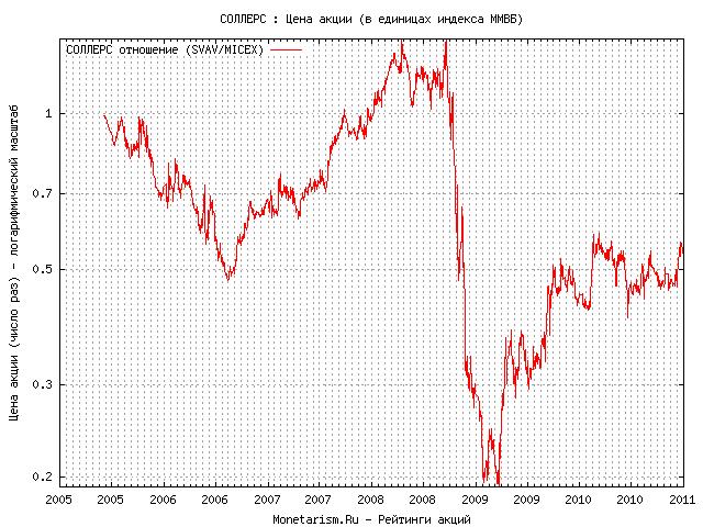 Динамика курса акции соллерс ммвб