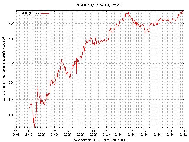 Курс евро на 31.12 2010