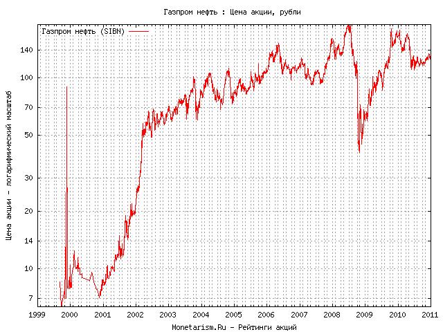 акций газпрома график годовой
