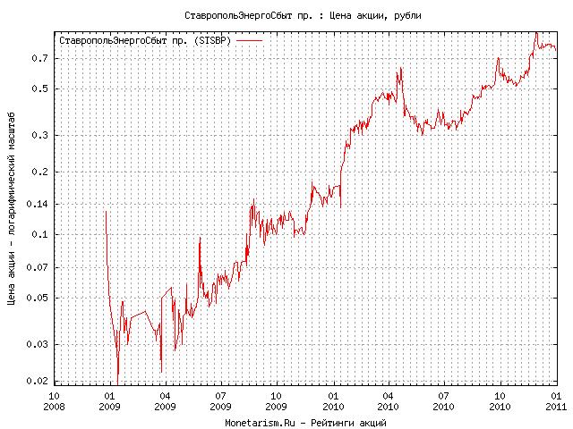 Курс евро на 25.12 12