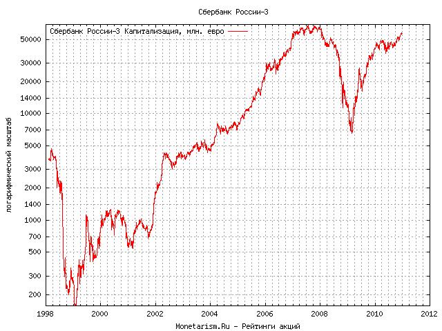 Сбербанк рф курсы валют
