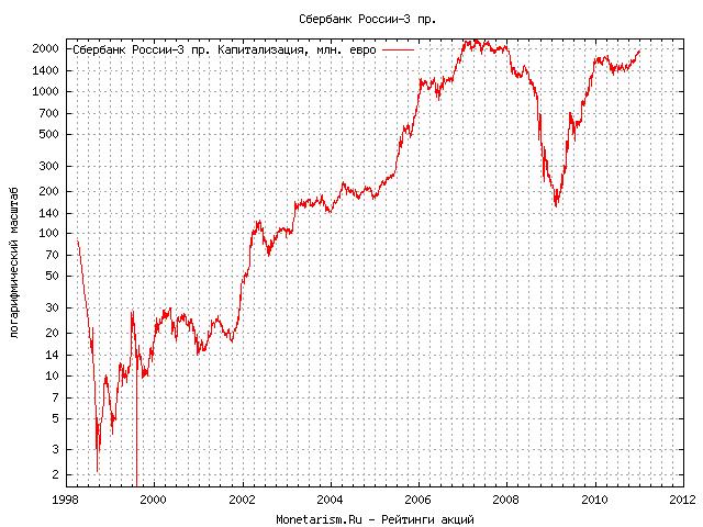 Бпс курсы валют