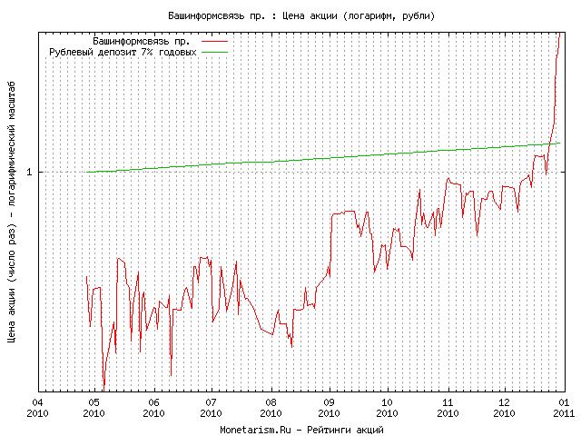 Акции башинформсвязь скачать советник forex cash evolution