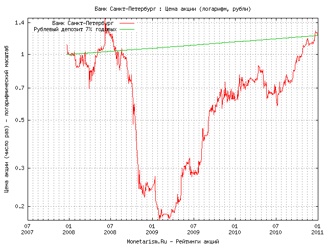 курс евро в санкт петербургских банках время