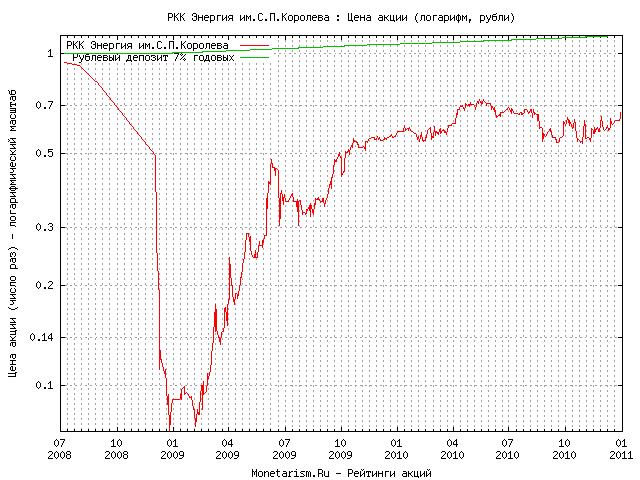 Стоимость акций ркк энергия сегодня торговля акциями на российской бирже