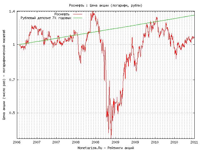 Роснефть график акций