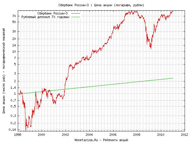 стоимость акций сбербанка в 2009