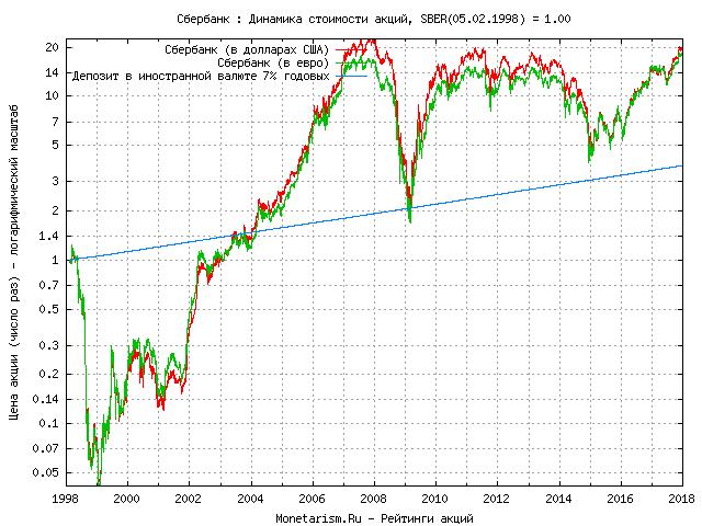 Форекс курс евро на 17.03.2009 кипр операции форекс для акционера