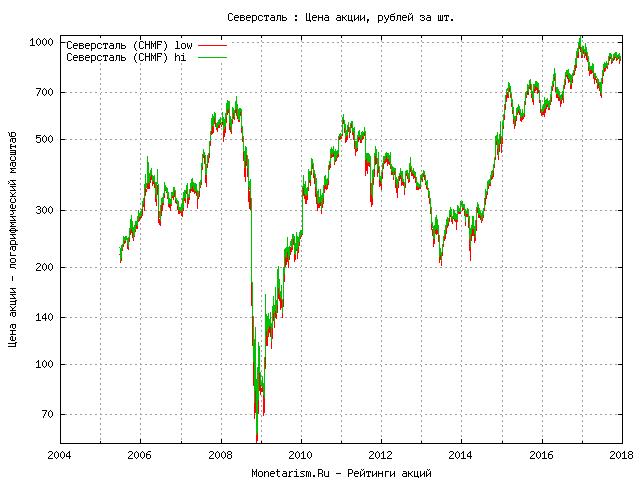 Акции северсталь цена free robot software for forex trading