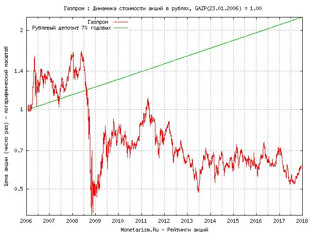 курс акций газпром