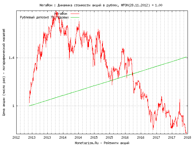 Мегафон курс акций форекс фильтр