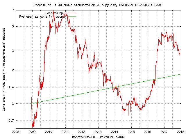Акции россети динамика mms форекс