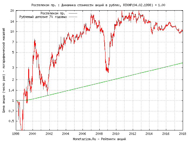 Курс акций ростелеком скачать терминал metatrader 4