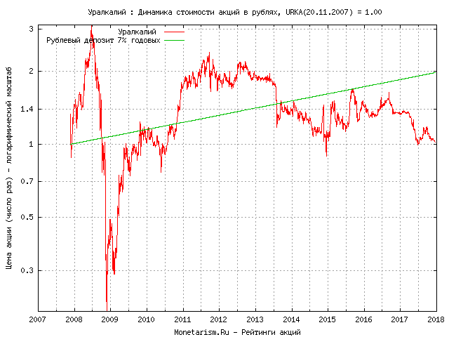 Цена акций уралкалий отзывы о freshforex форум