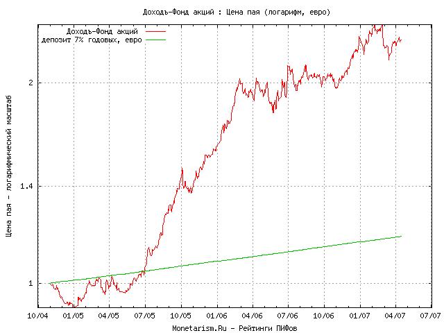 Доходность пифов 2011