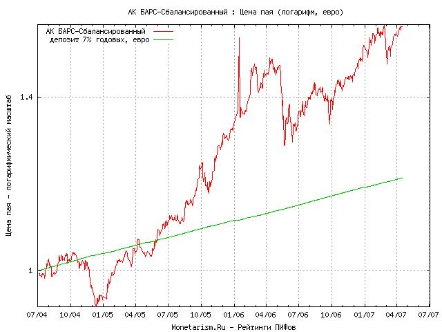Курс евро ак барс