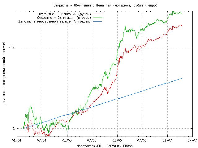 Паевые фонды рейтинг