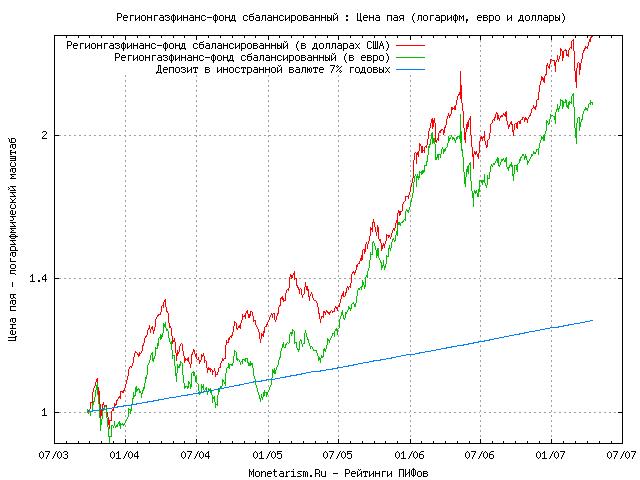 Доходность паевых фондов