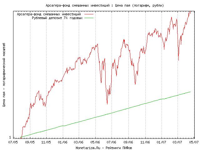 Рейтинг инвестиционных паевых фондов