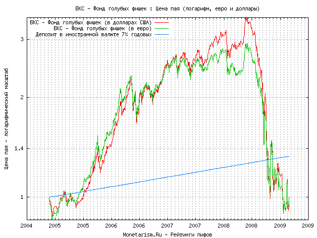 Курс доллара бкс