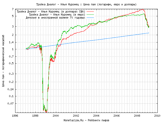 График цены пая пифа  Тройка Диалог - Илья Муромец в долларах США и Евро
