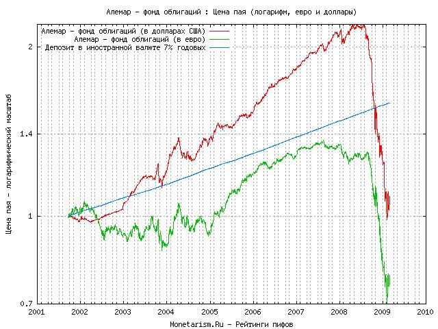 Паевые фонды облигаций