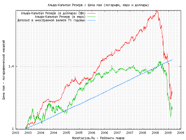 Альфа капитал пиф