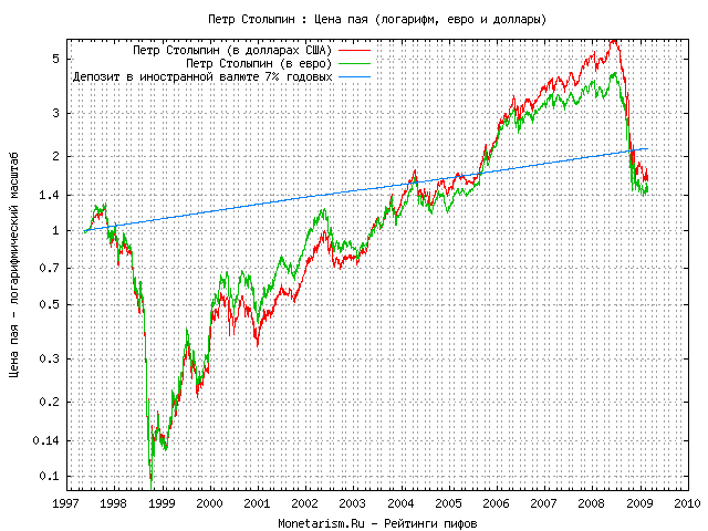 Динамика стоимости пая пифа  Петр Столыпин в долларах США и Евро