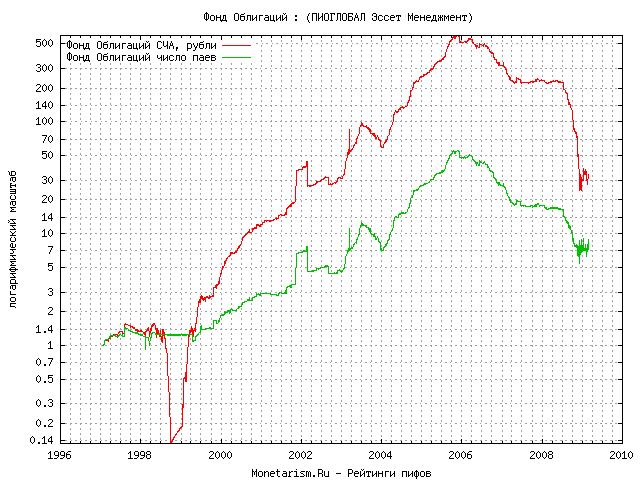 Пифы облигаций