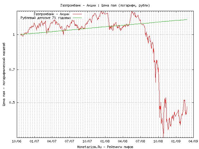 Газпромбанк пиф