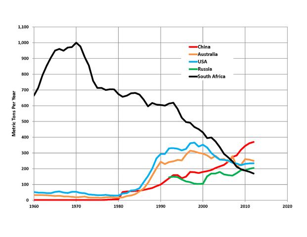 добыча золота по странам, top 5