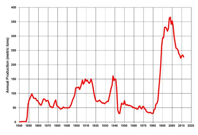 график добычи золота в США