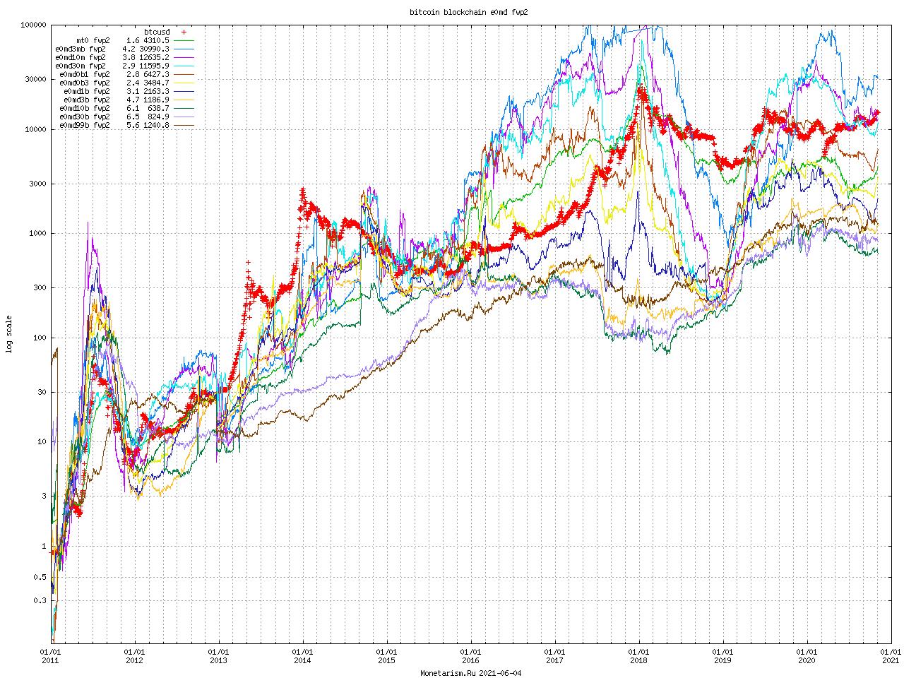 Bitcoin Blockchain e0md fwp2