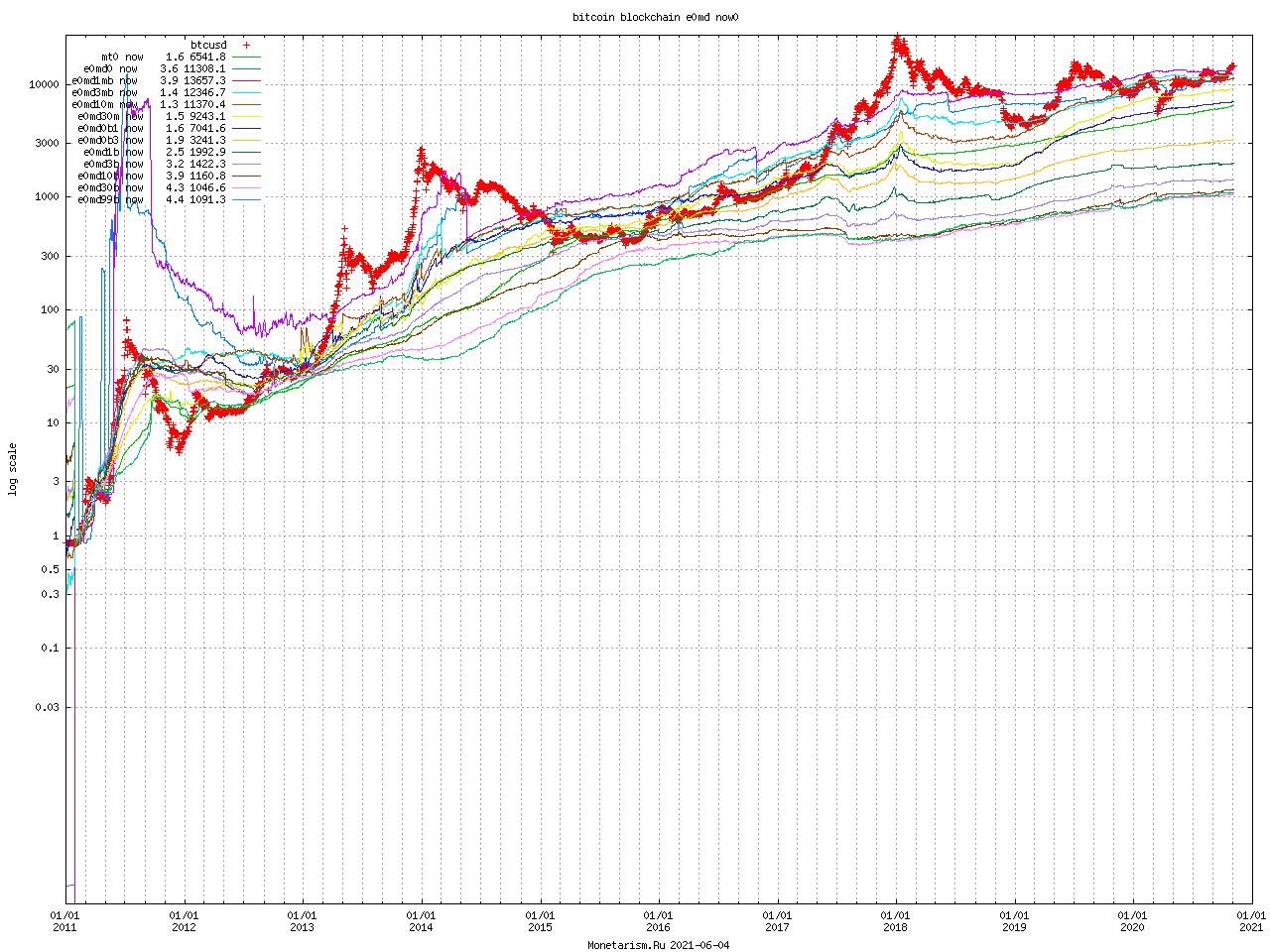 Bitcoin Blockchain e0md now0