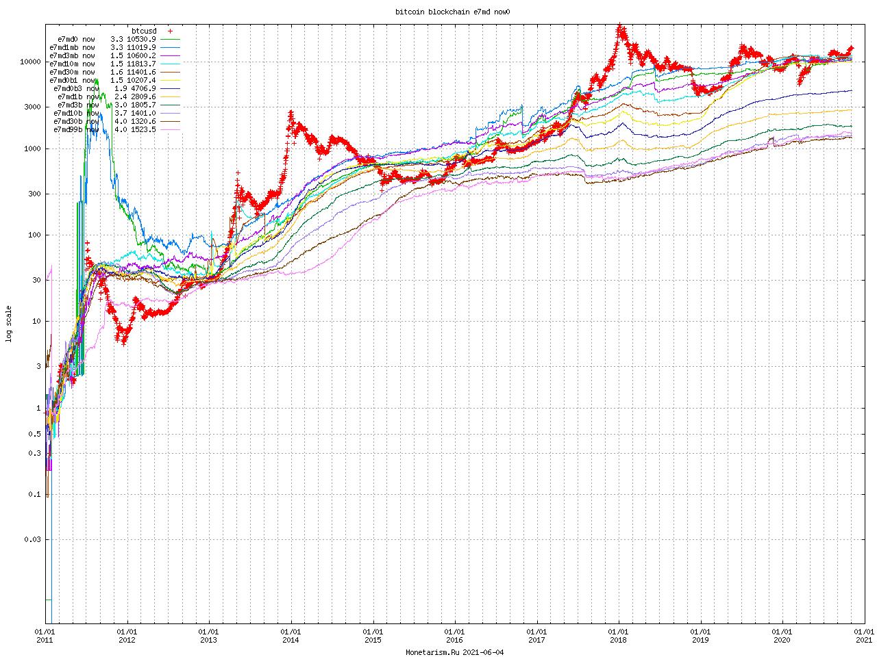 Bitcoin Blockchain e7md now0