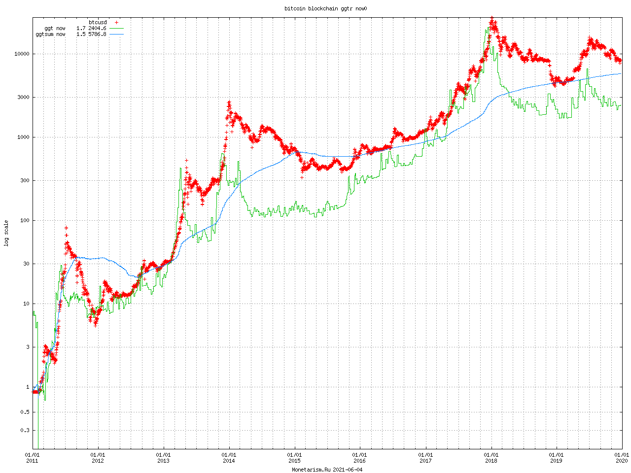 Bitcoin Blockchain ggtr now0
