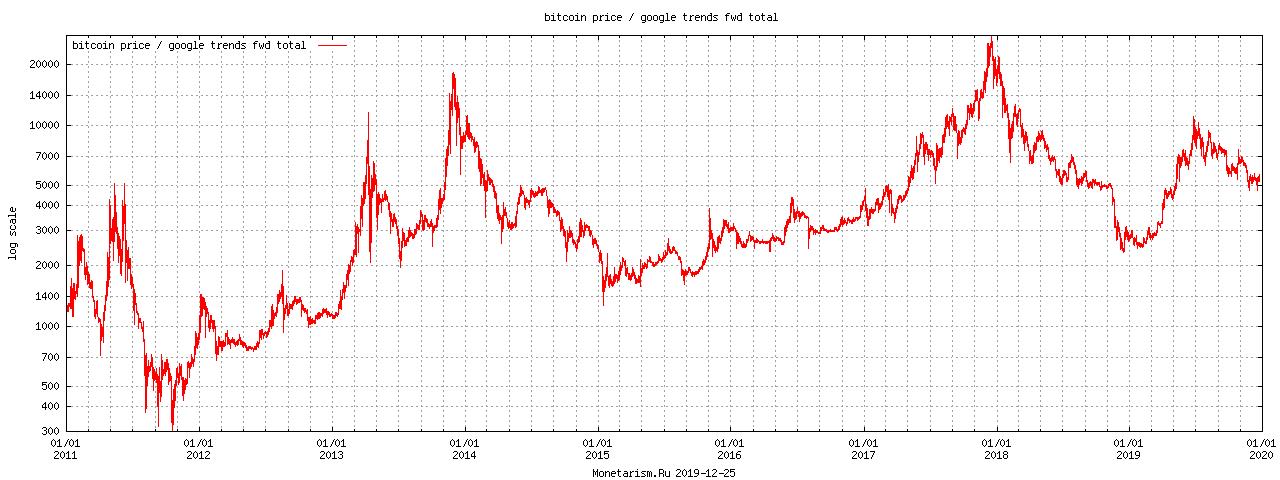 график запросов bitcoin всего к цене биткоина