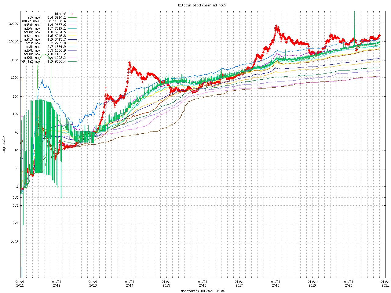 Bitcoin Blockchain md now0