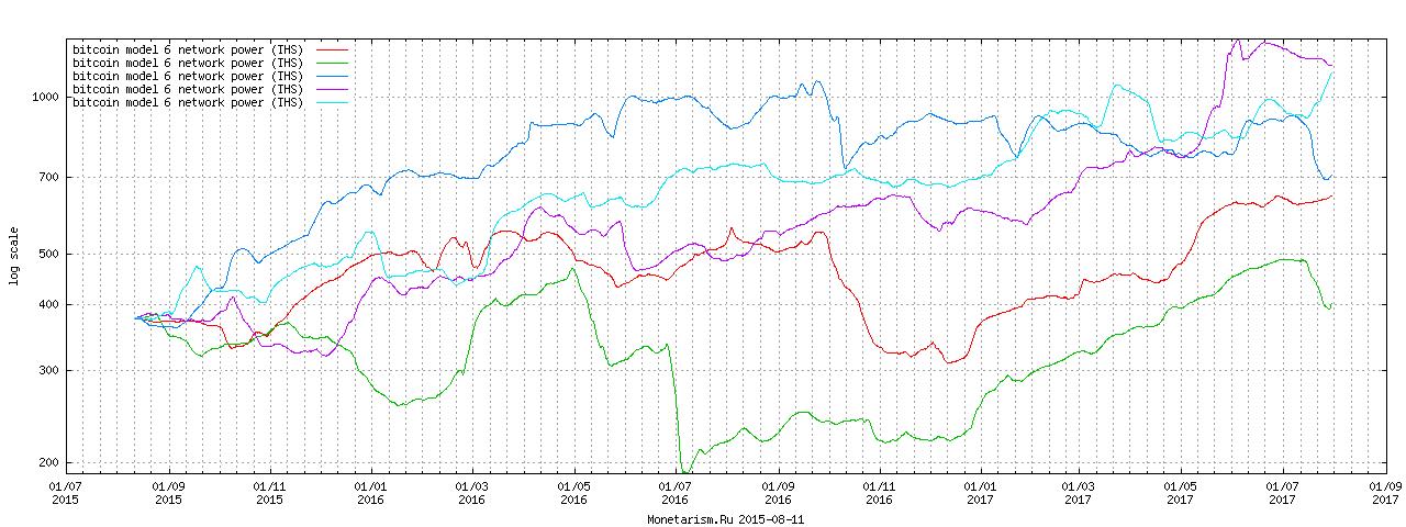 Bitcoin Network Power Forecast