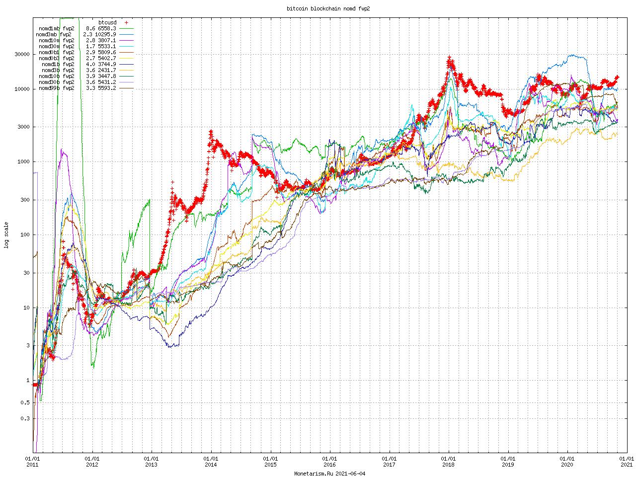 Bitcoin Blockchain nomd fwp2