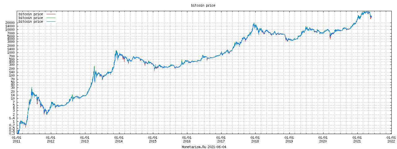 за недвижимость криптовалюту-7