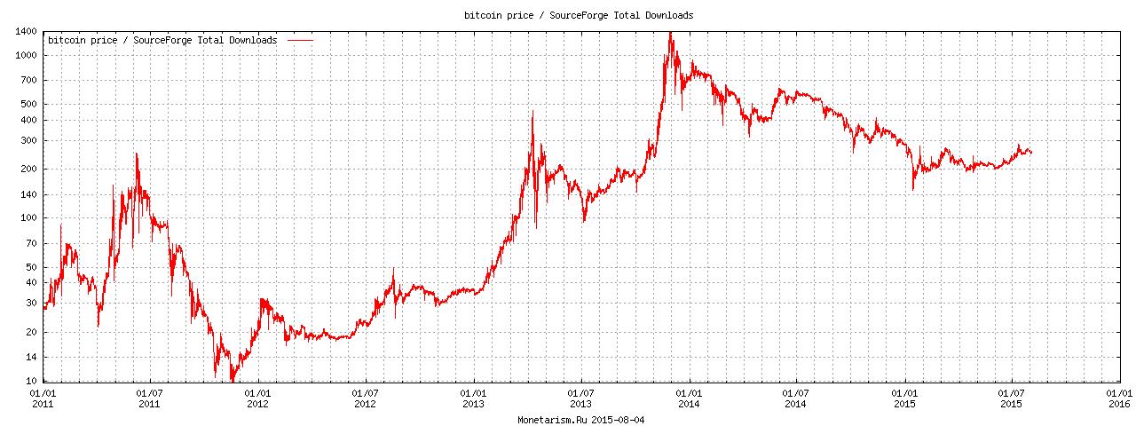 график загрузок всего к цене биткоина