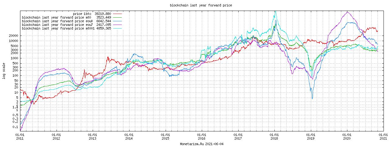 Bitcoin Year Forward Price